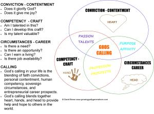 vocation diagram